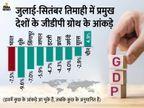 देश की अर्थव्यवस्था की ग्रोथ में दूसरी तिमाही में आई 7.5% की गिरावट, अनुमान 10.7% तक गिरावट का था बिजनेस,Business - Money Bhaskar