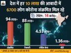 राजस्थान में 31 दिसंबर तक स्कूल-कॉलेज बंद रहेंगे; कंटेनमेंट जोन में लॉकडाउन बढ़ा|देश,National - Dainik Bhaskar