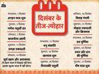 मंगलवार से अंग्रेजी कैलेंडर का दिसंबर और हिन्दी पंचांग का अगहन माह शुरू, इस महीने में सूर्य ग्रहण भी|धर्म,Dharm - Dainik Bhaskar