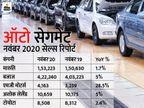 किआ मोटर्स ने सालाना आधार पर 50% की ग्रोथ दर्ज की, एस्कॉर्ट्स ने 33% की बढ़त के साथ 10,165 ट्रैक्टर बेचे|टेक & ऑटो,Tech & Auto - Dainik Bhaskar
