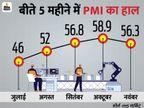 तीन महीने के निचले स्तर पर पहुंचा मैन्यूफैक्चरिंग सेक्टर का PMI, नवंबर में यह 56.3 रहा|बिजनेस,Business - Money Bhaskar