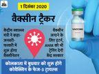 सीरम का दावा- कोवीशील्ड सेफ और इम्युनोजेनिक; देश में 30 करोड़ लोगों को जुलाई-अगस्त तक वैक्सीनेट करने की तैयारी कोरोना - वैक्सीनेशन,Coronavirus - Dainik Bhaskar