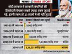 मोदी सरकार ने सरकारी कंपनियों की हिस्सेदारी बेचकर 3.36 लाख करोड़ रुपए जुटाए; इतने तो 23 सालों में भी नहीं आए थे|एक्सप्लेनर,Explainer - Dainik Bhaskar