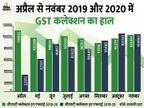 नवंबर में 1.05 लाख करोड़ रु. का GST कलेक्शन, लगातार दूसरे महीने 1 लाख करोड़ का आंकड़ा पार|बिजनेस,Business - Dainik Bhaskar