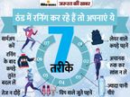 सर्दियों में रनिंग से फिटनेस बढ़ा सकते हैं, पर गलत तरीका आपको नुकसान पहुंचा सकता है|ज़रुरत की खबर,Zaroorat ki Khabar - Dainik Bhaskar