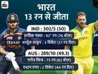 विदेशी जमीन पर लगातार 7 हार के बाद पहली जीत; सीरीज 2-1 से ऑस्ट्रेलिया के नाम|क्रिकेट,Cricket - Dainik Bhaskar