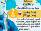 स्पूतनिक-V वैक्सीन का भारत में क्लीनिकल ट्रायल शुरू; हिमाचल में नेताओं के सार्वजनिक कार्यक्रमों पर रोक|देश,National - Dainik Bhaskar