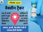 फाइजर का दावा- कोरोना वैक्सीन लाने के लिए भारत सरकार से चल रही बातचीत वैक्सीन ट्रैकर,Coronavirus - Dainik Bhaskar