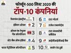 मुकेश अंबानी की रिलायंस इंडस्ट्रीज भारतीय कंपनियों में फिर टॉप पर, इंडियन ऑयल को लगातार दूसरे साल पछाड़ा|बिजनेस,Business - Dainik Bhaskar