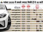 टॉप-10 की लिस्ट में 7 मॉडल सिर्फ मारुति सुजुकी के, सालाना आधार पर 80% की वृद्धि के साथ क्रेटा 6वें पायदान पर|टेक & ऑटो,Tech & Auto - Dainik Bhaskar