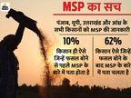 MSP तय करने वाले आयोग में किसानों के लिए 2 पद, दोनों ही खाली; जानें किसानों को MSP की कितनी जानकारी है?|एक्सप्लेनर,Explainer - Dainik Bhaskar
