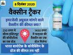 सीरम की वैक्सीन सबसे सस्ती होगी, सरकार को एक डोज 250 रुपए में देने की तैयारी कोरोना - वैक्सीनेशन,Coronavirus - Dainik Bhaskar