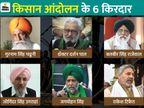 सरकार का सिरदर्द बने किसान आंदोलन के 6 अहम किरदारों से मिलिए, कोई फौजी रहा तो कोई डॉक्टर|ओरिजिनल,DB Original - Dainik Bhaskar