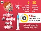 2024 तक ऑक्सफोर्ड यूनिवर्सिटी तैयार कर सकती है मलेरिया की वैक्सीन क्योंकि हर 30 सेकंड में इससे एक बच्चे की मौत|लाइफ & साइंस,Happy Life - Dainik Bhaskar