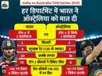डेथ ओवर्स रहा टर्निंग पॉइंट, भारत ने ऑस्ट्रेलिया से ज्यादा रन बनाए और ज्यादा विकेट भी लिए|स्पोर्ट्स,Sports - Dainik Bhaskar