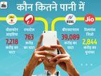 सस्ते प्लान बेचकर भी कैसे लगातार फायदे में रहती है JIO, वोडाफोन आइडिया को क्यों छोड़ गए 12 करोड़ कस्टमर|ओरिजिनल,DB Original - Dainik Bhaskar