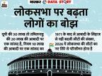 50 साल पहले की आबादी के हिसाब से हैं लोकसभा सीटें; संविधान न बदला होता तो आज 1375 सांसद होते, अकेले यूपी से 238|एक्सप्लेनर,Explainer - Dainik Bhaskar