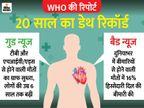 दुनिया में मौत की सबसे बड़ी वजह दिल की बीमारी, इससे 20 साल में 20 लाख से अधिक जानें गईं|लाइफ & साइंस,Happy Life - Money Bhaskar