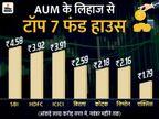 4 लाख करोड़ रुपए के करीब पहुंचे दो फंड हाउस, ICICI और HDFC के AUM में बढ़त|बिजनेस,Business - Money Bhaskar