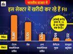 भारतीय शेयर बाजार में दिसंबर में अब तक 33 हजार करोड़ रुपए से ज्यादा का निवेश|बिजनेस,Business - Dainik Bhaskar