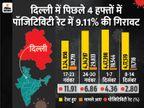 मरीजों का आंकड़ा 99 लाख के पार; दिल्ली में करीब 64 हजार टेस्ट हुए, इनमें सिर्फ 1374 संक्रमित मिले|देश,National - Dainik Bhaskar