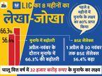 LIC को शेयर बिक्री से 8 महीनों में रिकॉर्ड 25,908 करोड़ रुपए का मुनाफा, 64 साल में यह सबसे ज्यादा कमाई|बिजनेस,Business - Dainik Bhaskar