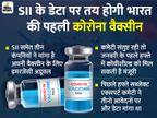 10 दिन में कोवीशील्ड का ट्रायल डेटा रेगुलेटर के पास होगा; अगले महीने से भारत में भी वैक्सीन लगने लगेगी|कोरोना - वैक्सीनेशन,Coronavirus - Dainik Bhaskar