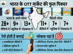 1000 सिनेमाहॉल बंद हो सकते हैं; 3 साल में OTT पर 50 करोड़ सब्सक्राइबर्स होंगे|देश,National - Dainik Bhaskar