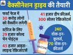 वैक्सीन के साइड इफेक्ट्स के लिए तैयार रहें राज्य, स्टोरेज के लिए 29 हजार कोल्ड चेन पॉइंट्स बनाए गए|देश,National - Dainik Bhaskar