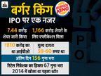 3 दिनों में 3 गुना रिटर्न दिया बर्गर किंग के शेयर ने, रोज अपर सर्किट पर बंद|बिजनेस,Business - Money Bhaskar