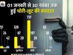 11 महीने में जबलपुर में 6.19 करोड़ से अधिक की चोरी-लूट, खुलासा महज 25 प्रतिशत|जबलपुर,Jabalpur - Dainik Bhaskar