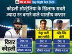 पहले दिन टीम इंडिया का स्कोर 233/6; कोहली एडिलेड में 500+ रन बनाने वाले पहले भारतीय|क्रिकेट,Cricket - Dainik Bhaskar