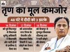 भाजपा नेताओं की याचिका पर सुप्रीम कोर्ट का ममता सरकार को नोटिस, कहा- अगली सुनवाई तक कोई एक्शन न लें|देश,National - Dainik Bhaskar