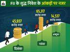 भारतीय शेयर बाजार में दिसंबर में अब तक 45,937 करोड़ का शुद्ध निवेश|बिजनेस,Business - Dainik Bhaskar
