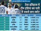 दूसरी पारी में भारतीय बल्लेबाज दहाई का आंकड़ा नहीं छू सके, टेस्ट इतिहास में टीम इंडिया का सबसे कम स्कोर|स्पोर्ट्स,Sports - Dainik Bhaskar