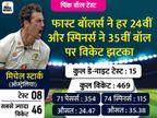 15 में से 5वां डे-नाइट टेस्ट 3 दिन में खत्म, दूसरी बार कोई टीम पहली पारी में बढ़त के बावजूद मैच हारी|क्रिकेट,Cricket - Dainik Bhaskar