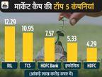 11 लाख करोड़ रुपए के मार्केट कैप के करीब पहुंची TCS, शेयर एक साल के टॉप पर|बिजनेस,Business - Money Bhaskar