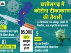 छत्तीसगढ़ सरकार ने वैक्सीनेशन के लिए केंद्र से मांगे पांच करोड़ डोज; 630 सेंटर तैयार|छत्तीसगढ़,Chhattisgarh - Dainik Bhaskar