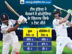 टीम इंडिया कोहली और शमी के बिना उतरेगी, लगातार तीन सीरीज जीतने का रिकॉर्ड बनाने के लिए मैच जीतना जरूरी|क्रिकेट,Cricket - Dainik Bhaskar
