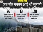 16 साल पहले आई थी भयानक सुनामी, 13 देशों में 2 लाख से ज्यादा लोग मारे गए, समंदर में तैर रहे थे शव|देश,National - Dainik Bhaskar