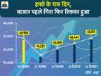 चार कारोबारी दिन में सेंसेक्स 7 महीने के निचले स्तर से रिकवर होकर हाइएस्ट लेवल पर पहुंचा|बिजनेस,Business - Dainik Bhaskar