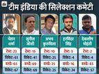 5 बॉलर्स में से 4 पेसर; इन सभी ने कुल मिलाकर 53 टेस्ट और 220 वनडे ही खेले|क्रिकेट,Cricket - Dainik Bhaskar
