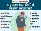 कोरोना से भी जानलेवा है वायु प्रदूषण; जिनके घर सड़क के पास, उन्हें बीमारियों का ज्यादा खतरा|ज़रुरत की खबर,Zaroorat ki Khabar - Dainik Bhaskar