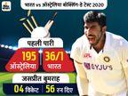 बॉक्सिंग-डे टेस्ट में 5वीं बार ऑस्ट्रेलिया पहले ही दिन ऑलआउट, पहली पारी में भारत 159 रन से पीछे|क्रिकेट,Cricket - Dainik Bhaskar