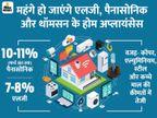 जनवरी से एलईडी टीवी, फ्रिज और वॉशिंग मशीन की कीमतें बढ़ेंगी; जानिए आम आदमी की जेब पर क्या असर पड़ेगा|टेक & ऑटो,Tech & Auto - Dainik Bhaskar