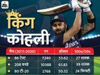 कोहली ICC क्रिकेटर ऑफ द डेकेड बने, धोनी को स्पिरिट ऑफ क्रिकेट अवॉर्ड स्पोर्ट्स,Sports - Dainik Bhaskar