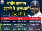 शुरुआती 3 टेस्ट जीतने वाले दूसरे भारतीय कप्तान बने रहाणे, कोहली को पीछे छोड़कर धोनी के रिकॉर्ड की बराबरी की|स्पोर्ट्स,Sports - Dainik Bhaskar