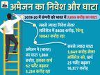 भारत के विभिन्न बिजनेस में 11,400 करोड़ रुपए का निवेश किया|बिजनेस,Business - Dainik Bhaskar