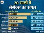 लिस्टेड कंपनियों का टोटल मार्केट कैप 20 सालों में 182 लाख करोड़ रुपए बढ़ा, जनवरी तक पहुंच सकता है 200 लाख करोड़ रुपए के पार|बिजनेस,Business - Dainik Bhaskar