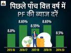 PF पर 8.5% का एकमुश्त ब्याज देने पर सहमति, कल तक रकम खाते में जमा हो सकती है बिजनेस,Business - Dainik Bhaskar